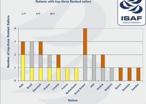 ISAF ranking