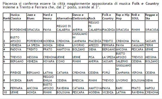 aedcd1783302b3 A pochi giorni dall'avvio del Festival, la nuova edizione della ricerca  Amazon sui generi musicali più ascoltati nelle diverse città italiane.