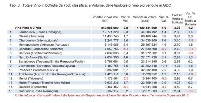 tabella Vinitaly