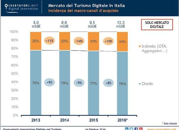 turismo-digitale-italia-2016