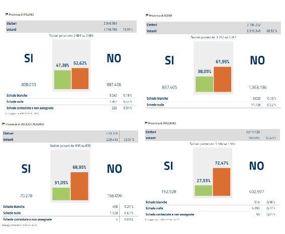 referendum-nordsudcentroisole