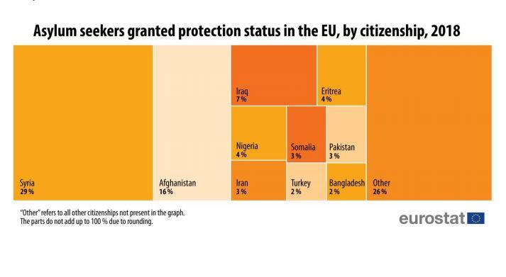 Migranti, l'Italia è tra i paesi più accoglienti d'Europa
