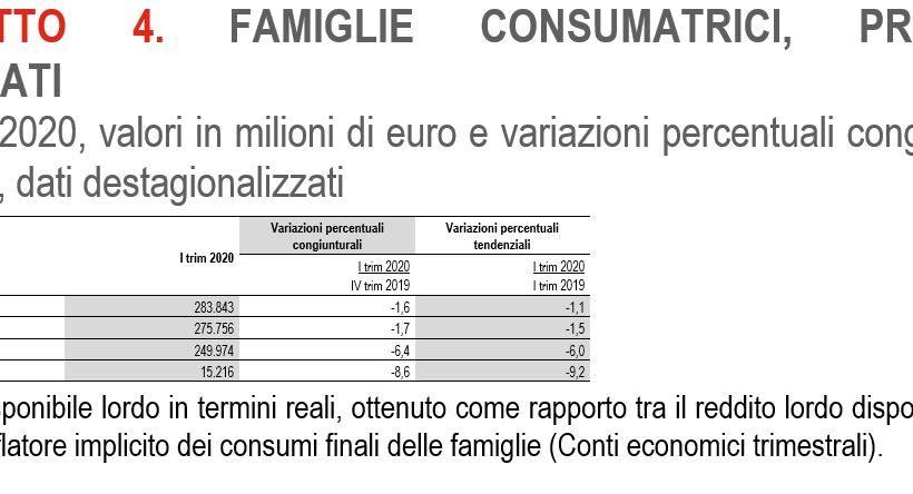 Istat, le famiglie italiane sono sempre più povere: a inizio 2020 il reddito è calato dell'1,6%